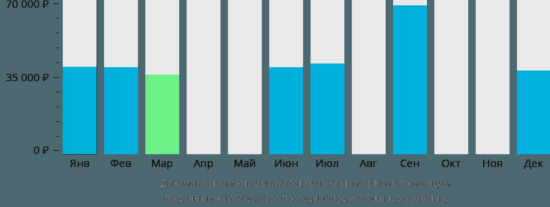 Динамика стоимости авиабилетов из Хартума в Киев по месяцам