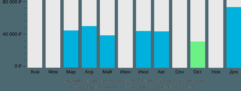 Динамика стоимости авиабилетов из Хартума в Исламабад по месяцам