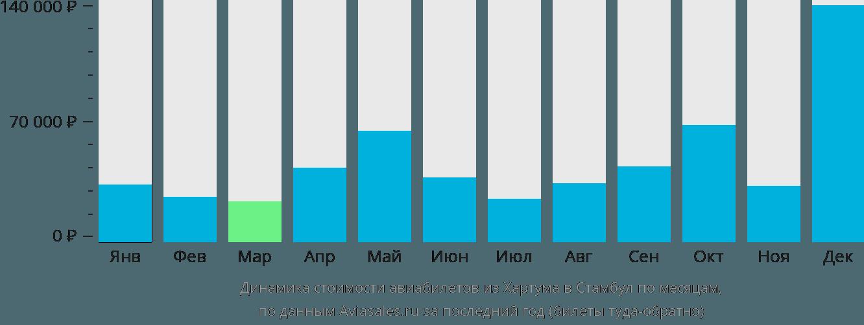 Динамика стоимости авиабилетов из Хартума в Стамбул по месяцам