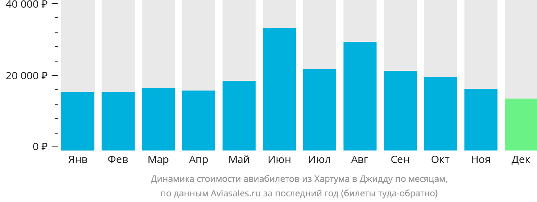 Динамика стоимости авиабилетов из Хартума в Джидду по месяцам