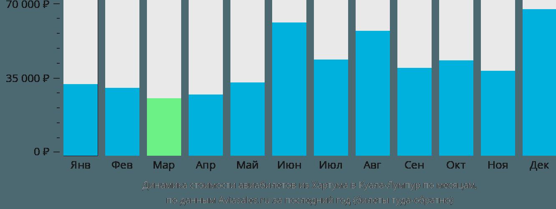 Динамика стоимости авиабилетов из Хартума в Куала-Лумпур по месяцам