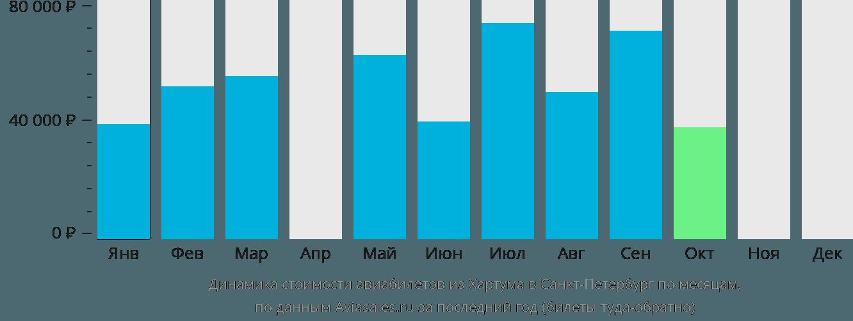 Динамика стоимости авиабилетов из Хартума в Санкт-Петербург по месяцам
