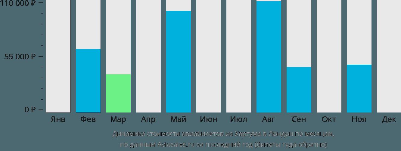 Динамика стоимости авиабилетов из Хартума в Лондон по месяцам