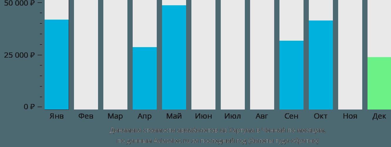 Динамика стоимости авиабилетов из Хартума в Ченнай по месяцам