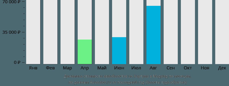 Динамика стоимости авиабилетов из Хартума в Мадрид по месяцам