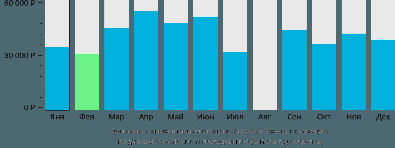 Динамика стоимости авиабилетов из Хартума в Москву по месяцам