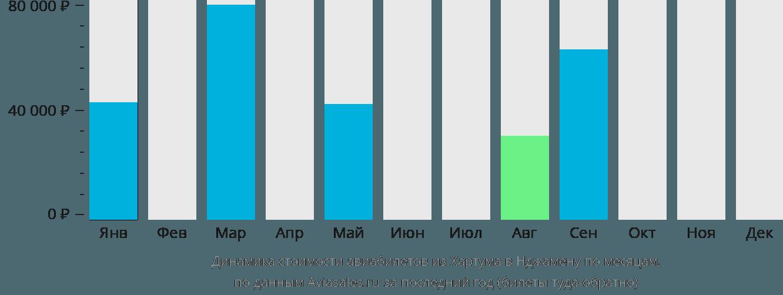 Динамика стоимости авиабилетов из Хартума в Нджамену по месяцам
