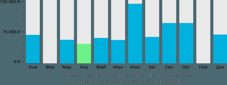 Динамика стоимости авиабилетов из Хартума в Нью-Йорк по месяцам