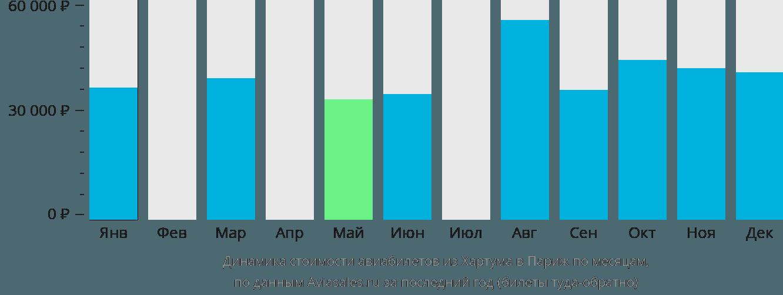 Динамика стоимости авиабилетов из Хартума в Париж по месяцам