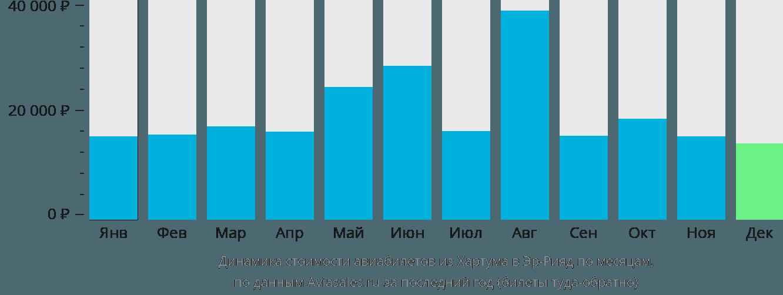 Динамика стоимости авиабилетов из Хартума в Эр-Рияд по месяцам