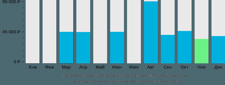 Динамика стоимости авиабилетов из Хартума в Шанхай по месяцам