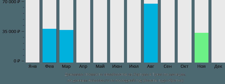 Динамика стоимости авиабилетов из Хартума в Тунис по месяцам