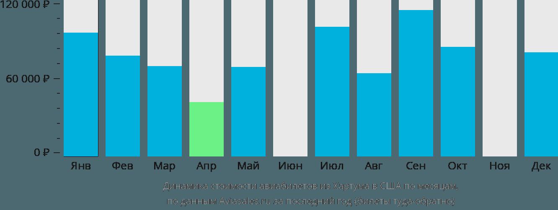 Динамика стоимости авиабилетов из Хартума в США по месяцам