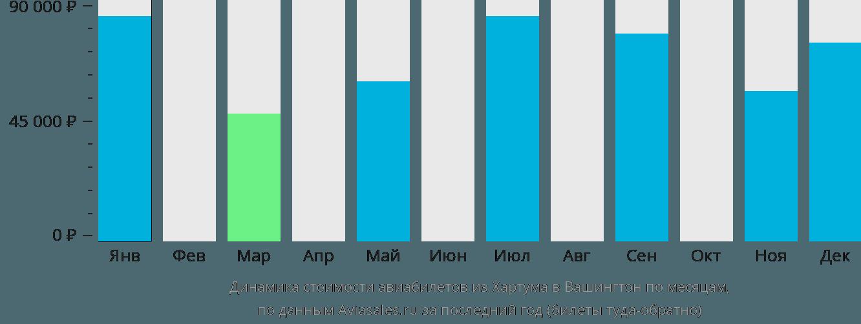 Динамика стоимости авиабилетов из Хартума в Вашингтон по месяцам