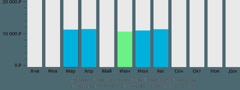 Динамика стоимости авиабилетов из Туркменбашы по месяцам