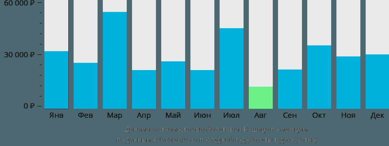 Динамика стоимости авиабилетов из Кошице по месяцам