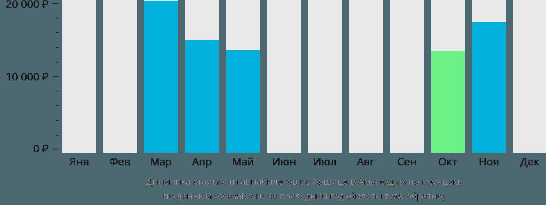 Динамика стоимости авиабилетов из Кошице в Амстердам по месяцам