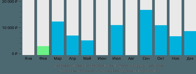 Динамика стоимости авиабилетов из Кошице в Лондон по месяцам
