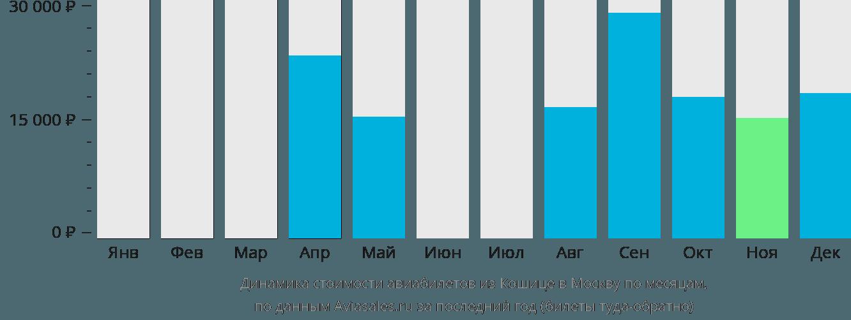 Динамика стоимости авиабилетов из Кошице в Москву по месяцам