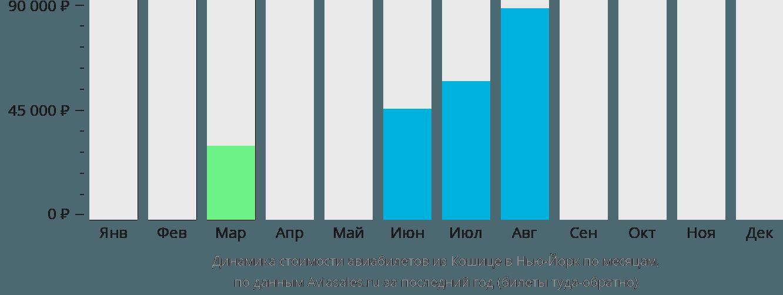 Динамика стоимости авиабилетов из Кошице в Нью-Йорк по месяцам