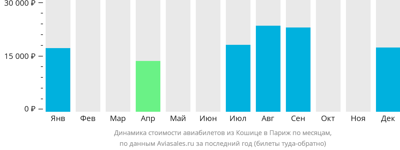 Динамика стоимости авиабилетов из Кошице в Париж по месяцам
