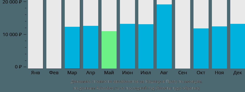 Динамика стоимости авиабилетов из Кошице в Прагу по месяцам