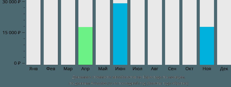 Динамика стоимости авиабилетов из Карлстада по месяцам