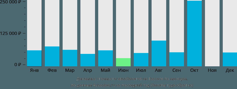 Динамика стоимости авиабилетов из Касселя по месяцам