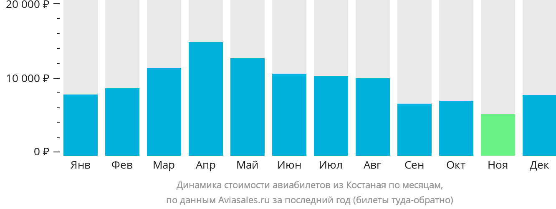 Динамика стоимости авиабилетов из Костаная по месяцам
