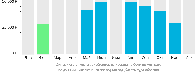 Динамика стоимости авиабилетов из Костаная в Сочи по месяцам