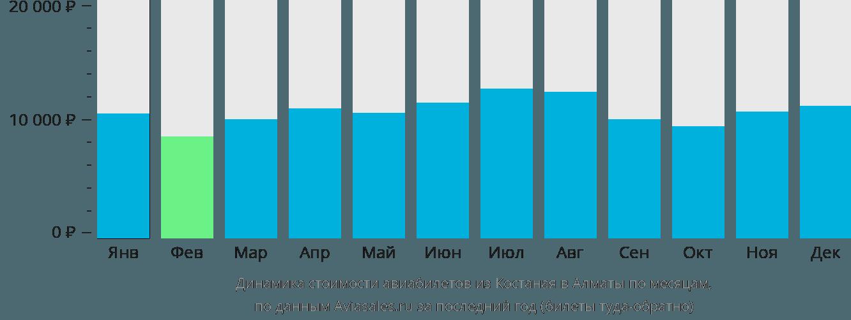 Динамика стоимости авиабилетов из Костаная в Алматы по месяцам