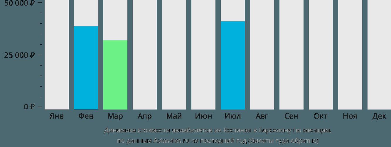 Динамика стоимости авиабилетов из Костаная в Барселону по месяцам