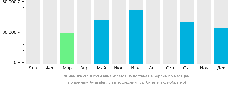Динамика стоимости авиабилетов из Костаная в Берлин по месяцам
