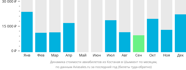 Динамика стоимости авиабилетов из Костаная в Шымкент по месяцам