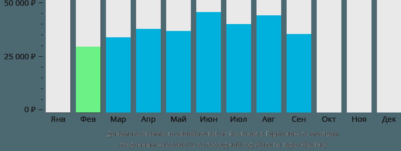 Динамика стоимости авиабилетов из Костаная в Германию по месяцам