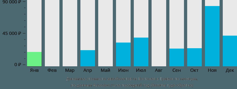 Динамика стоимости авиабилетов из Костаная в Ереван по месяцам
