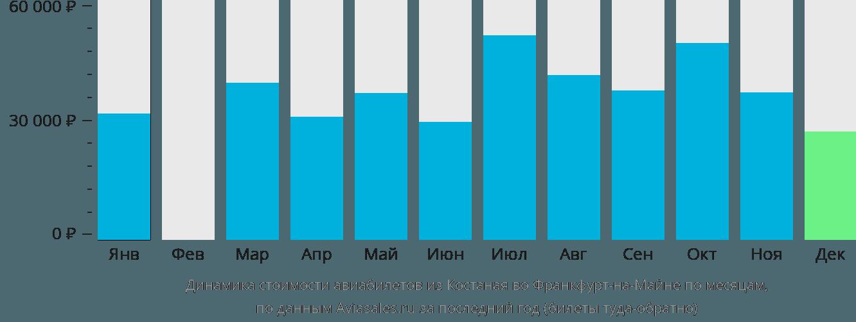 Динамика стоимости авиабилетов из Костаная во Франкфурт-на-Майне по месяцам