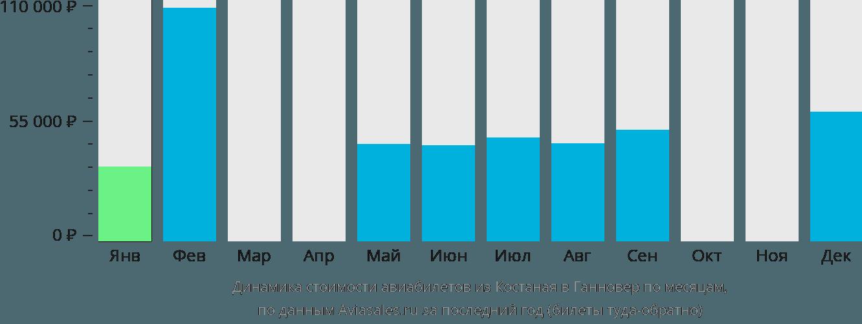 Динамика стоимости авиабилетов из Костаная в Ганновер по месяцам