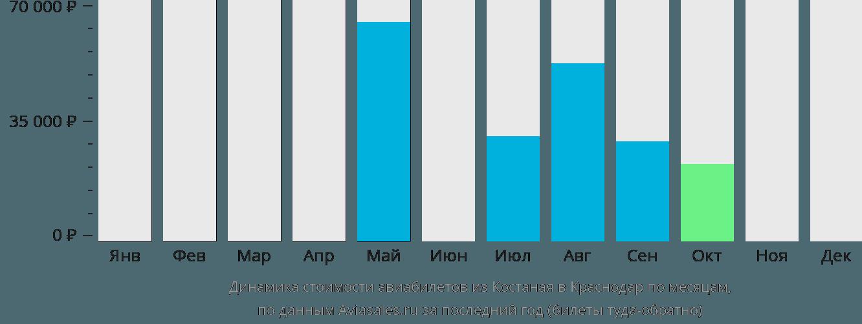 Динамика стоимости авиабилетов из Костаная в Краснодар по месяцам