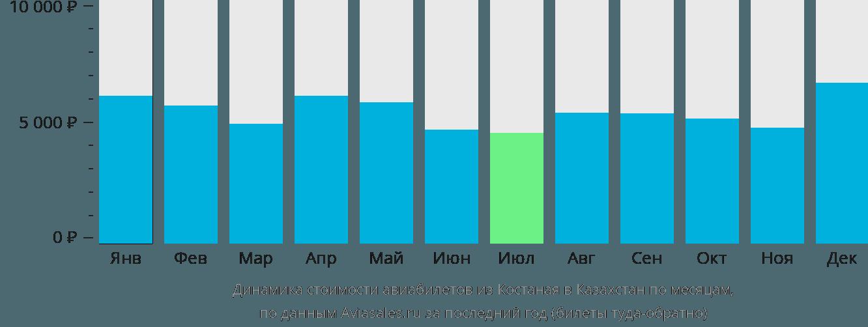 Динамика стоимости авиабилетов из Костаная в Казахстан по месяцам