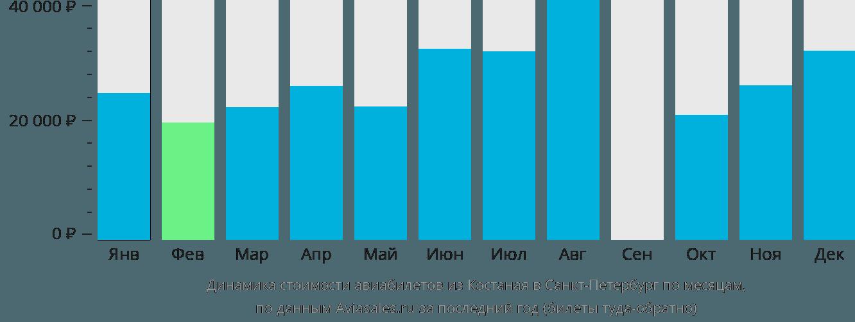 Динамика стоимости авиабилетов из Костаная в Санкт-Петербург по месяцам