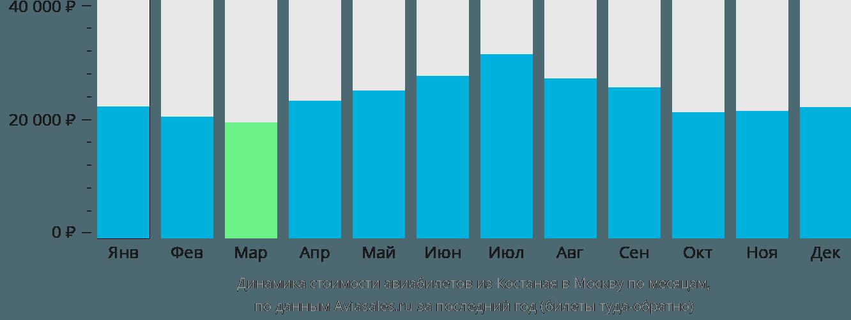 Динамика стоимости авиабилетов из Костаная в Москву по месяцам