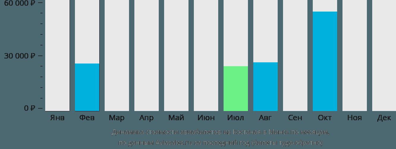 Динамика стоимости авиабилетов из Костаная в Минск по месяцам