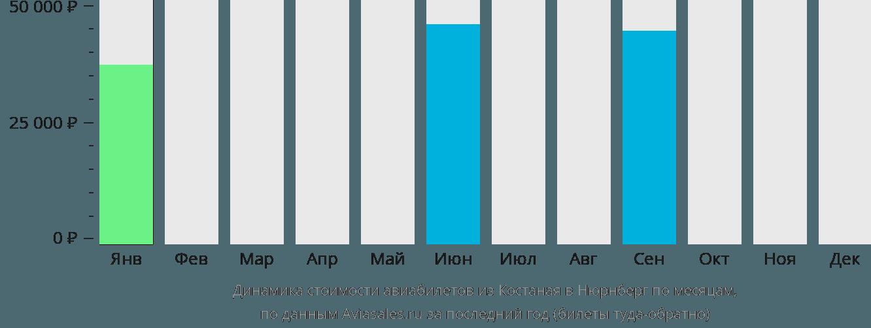 Динамика стоимости авиабилетов из Костаная в Нюрнберг по месяцам