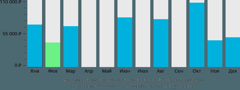 Динамика стоимости авиабилетов из Костаная в Нью-Йорк по месяцам