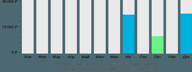 Динамика стоимости авиабилетов из Костаная в Омск по месяцам