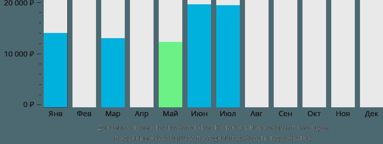 Динамика стоимости авиабилетов из Костаная в Новосибирск по месяцам