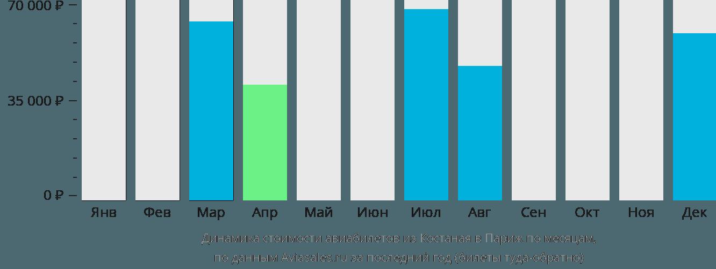 Динамика стоимости авиабилетов из Костаная в Париж по месяцам