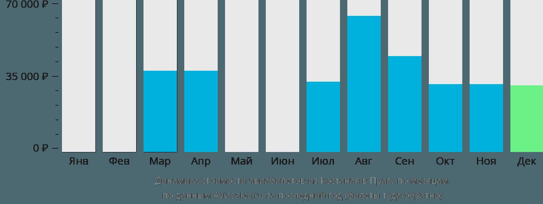 Динамика стоимости авиабилетов из Костаная в Прагу по месяцам
