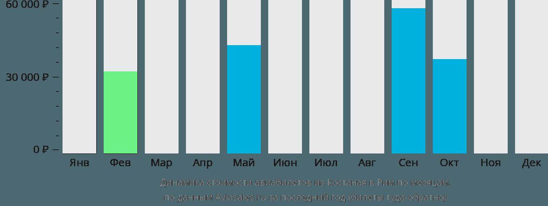Динамика стоимости авиабилетов из Костаная в Рим по месяцам